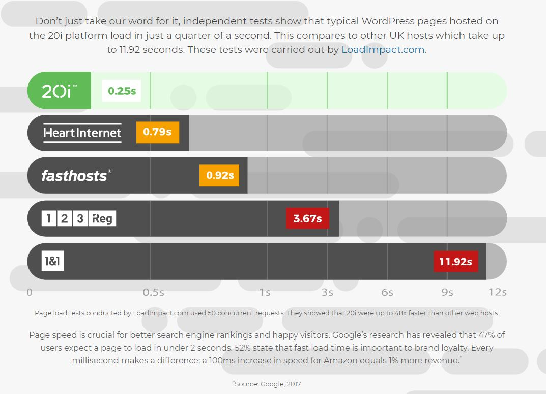 20i WordPress chart