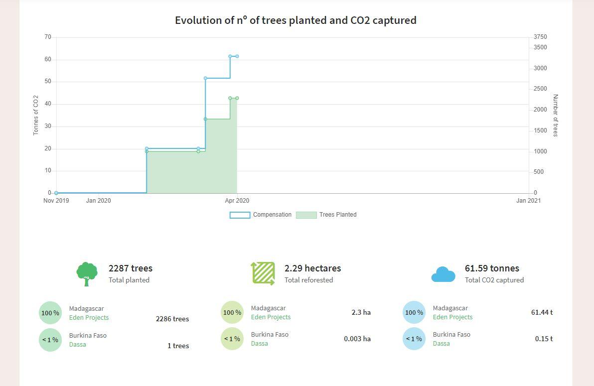 Eco hosting carbon offset