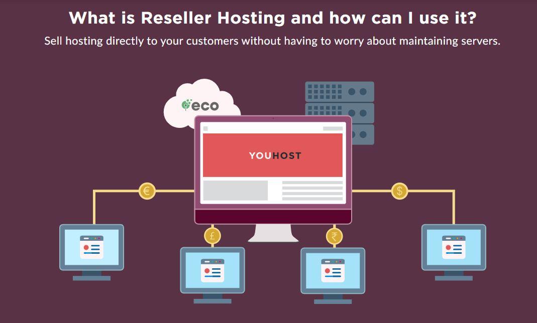 Eco hosting reseller hosting
