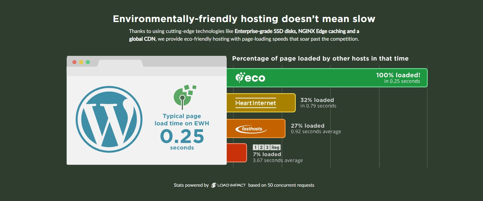 Eco web hosting page load speed comparison chart