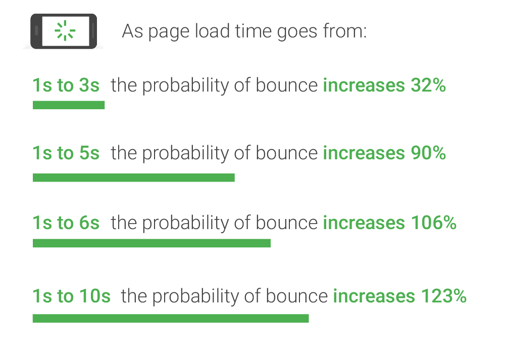 Google page loads and bounce rate